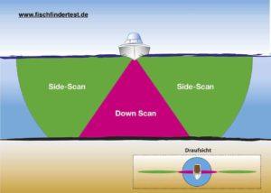 09-Funktionsweise-sidescan-Sidevü