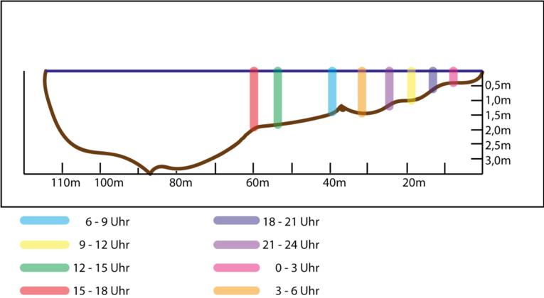 Zander-angeln-im-Fluss-Hotspot-Scharkante-Nr.35