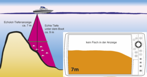 Echolot Fische finden der große echolot ratgeber flach in tief